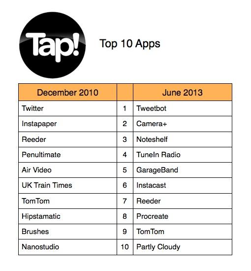 Tap Top 10 Apps